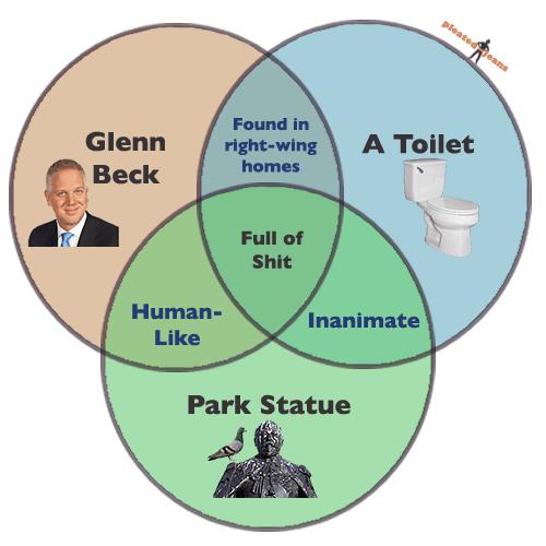 glenn-beck-ven-diagram.png