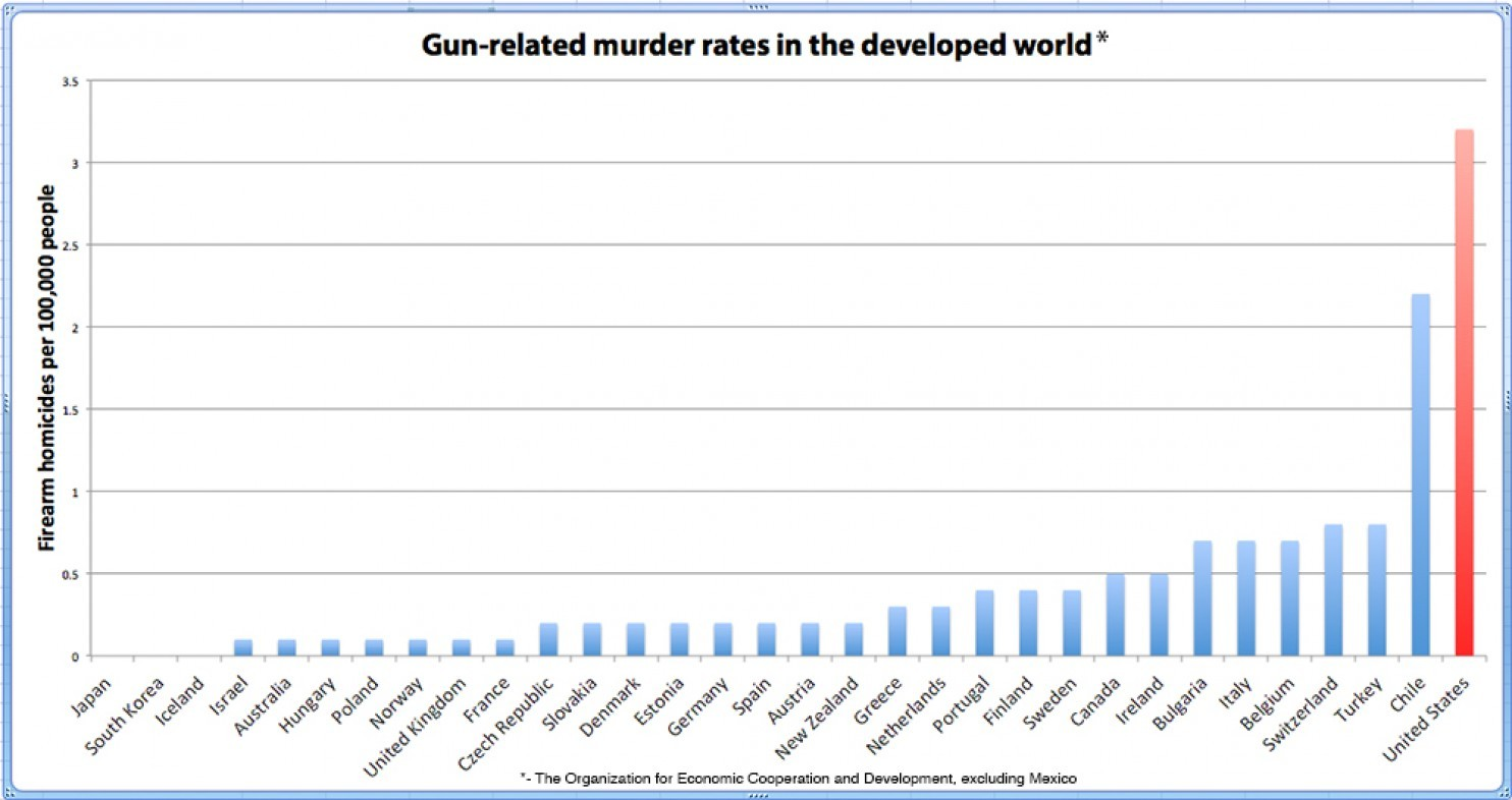 an introduction to the issue of gun control and crime in the united states Twice in the past two years the gun issue has  guns: firearm and introduction gun violence  the debate over gun control in the united states has.