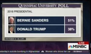 Why-does-Bernie-Sanders-poll-better-than-Hillary-Clinton-against-Donald-Trump