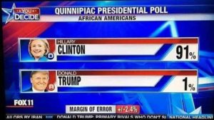 1% of African American voters