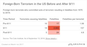 Graphic on terrorism